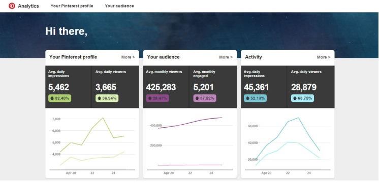 Pinterest-Analytics-Dashboard